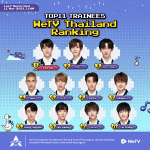 Chuang 2021 Top 11 Trainees Based on Votes From Thailand