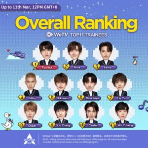 Chuang 2021 Round 3 Trainees Overall Rankings