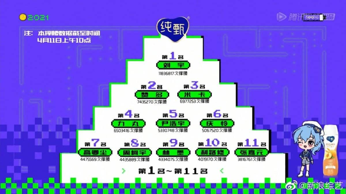 chuang 2021 third elimination rankings