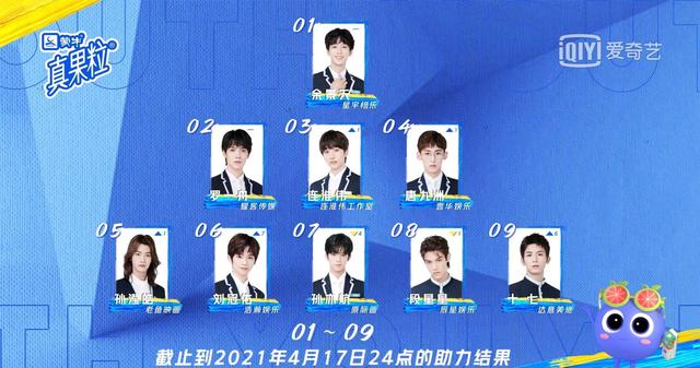 Youth With You 3 Third Ranking