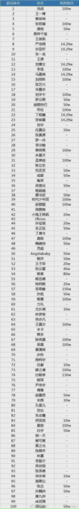 A Weibo Influencer posts a comparison of celebrities' donations, arranged in order of supertopic ranking